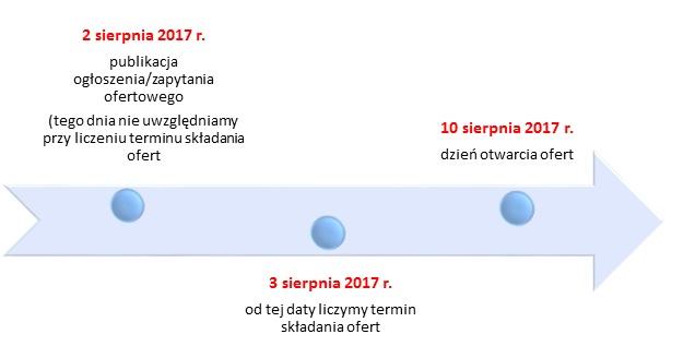 Schemat obrazujący Przykład 1